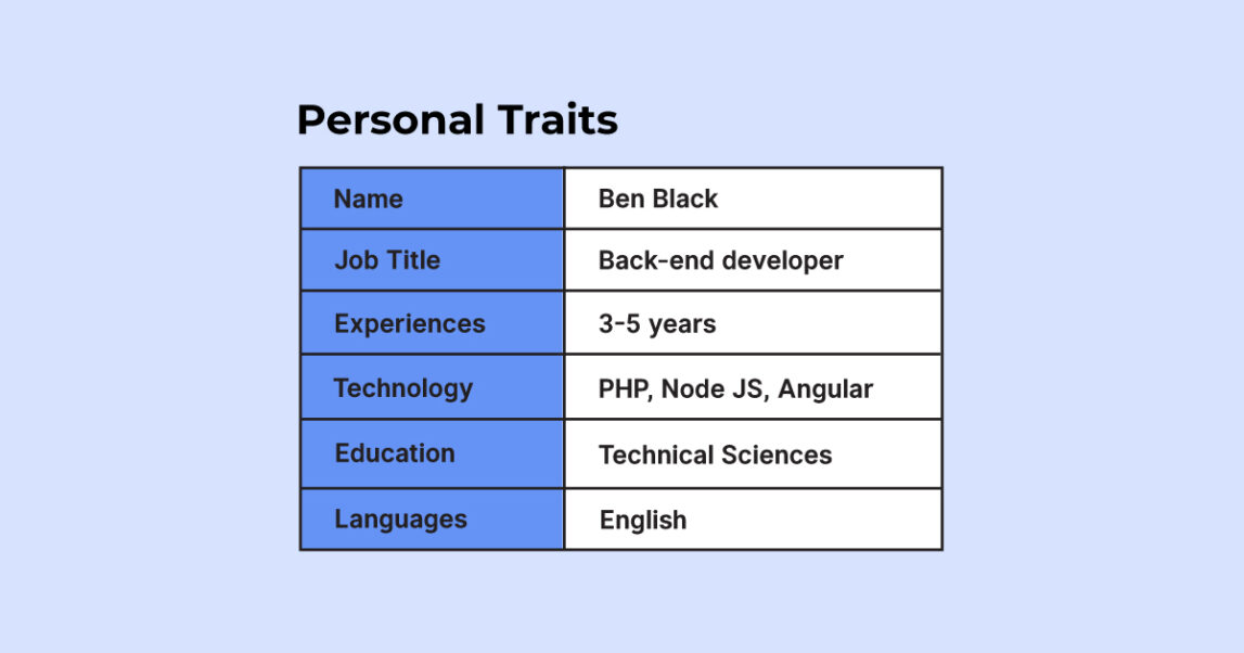 Steps for Creating a Candidate Persona: personal traits