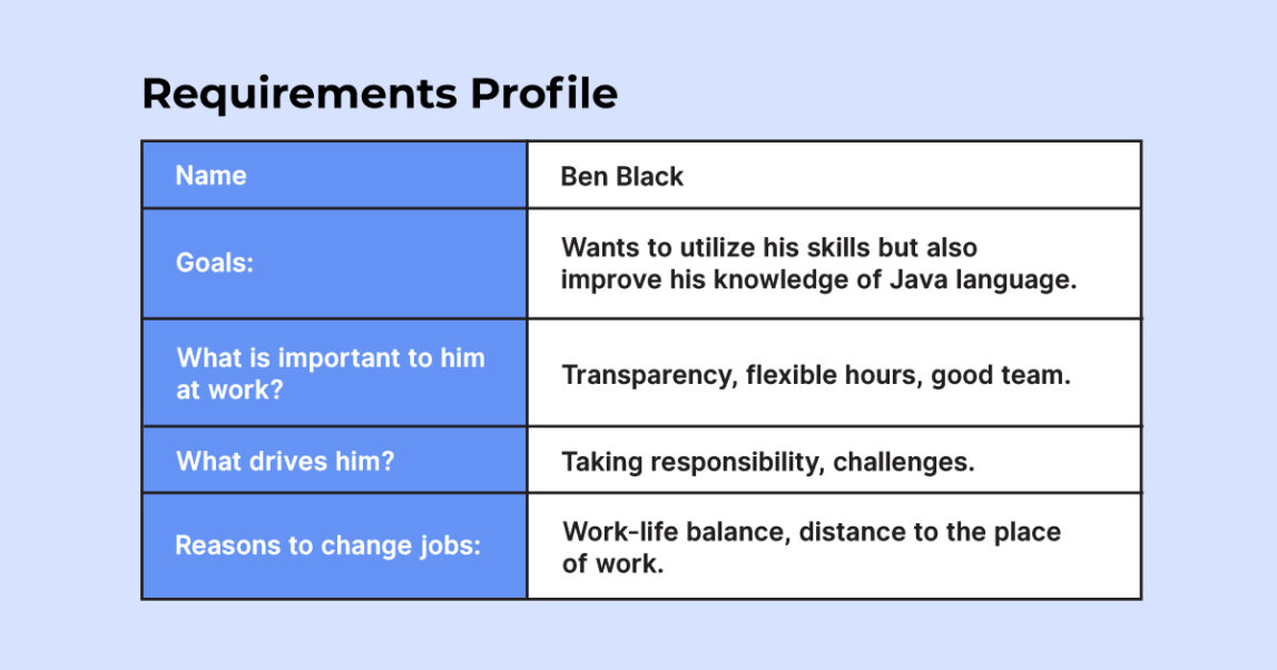 Steps for Creating a Candidate Persona: requirements